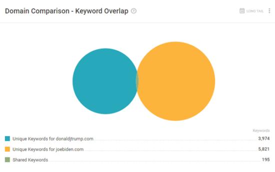 Domain Comparison