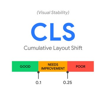 Core Web Vitals: Cumulative Layout Shift