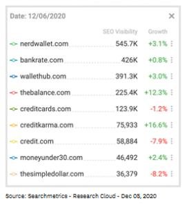 Financial Website Impact Google December 2020 Core Update