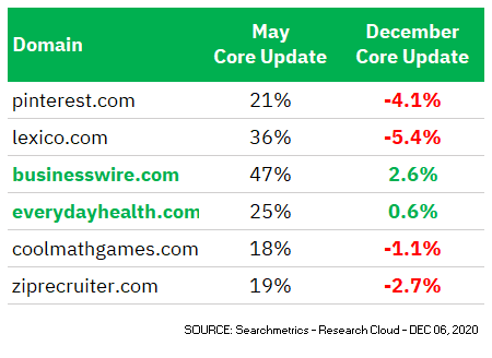 Winners Googe May and December Core Update Comparison