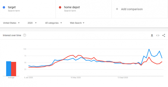 Homedepot and Target made huge gains in Google Trends