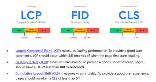 Core web vitals ranking factor measures
