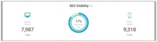 Rearch Cloud SEO Visibility